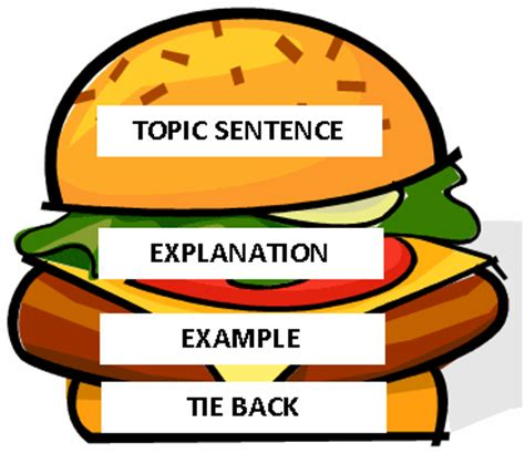 Topic sentence research paper